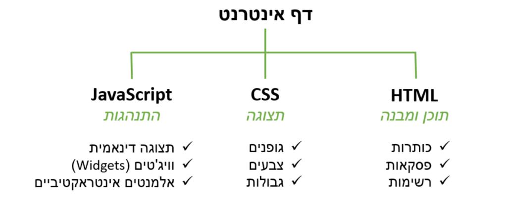 שפות תכנות מפתח פרונט אנד